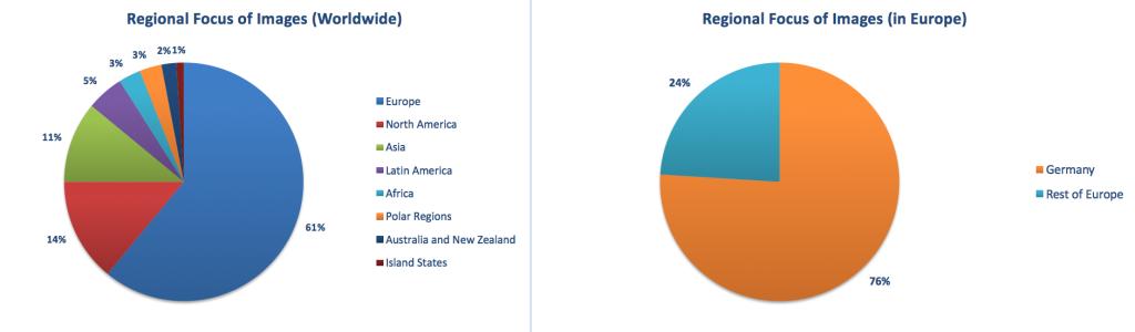 Regional Focus of Images
