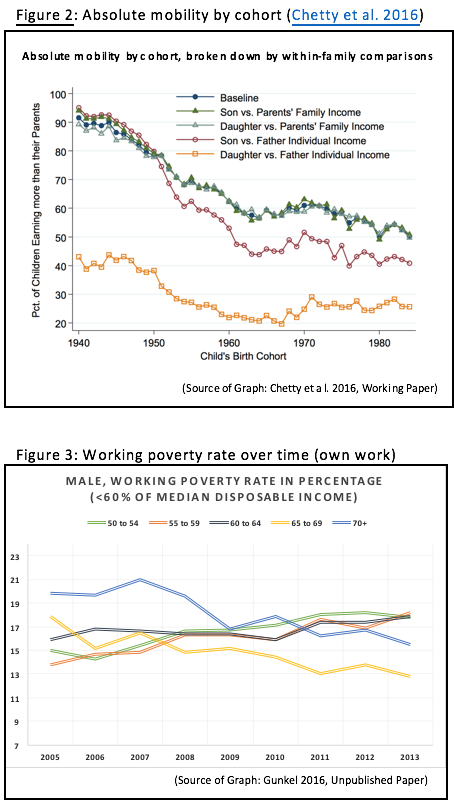 Figure 2: Absolute Mobility by Cohort; Figure 3: Working Poverty Rate over Time