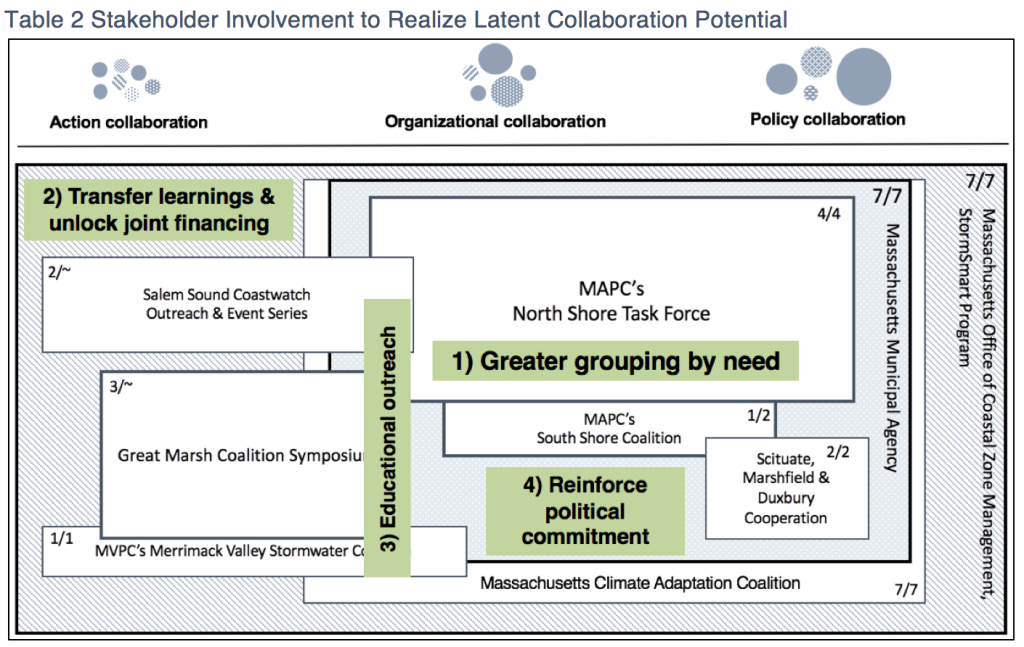 Collaboration Types_2