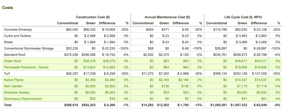 CNT_Green Values_Cost overview